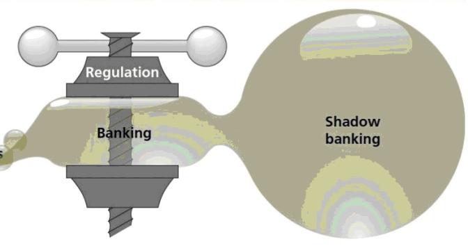 IL RUOLO DELLE BANCHE CENTRALI E LO SHADOW BANKING