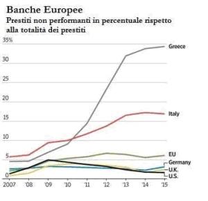 Convergenza Socialista socialismo sinistra partito socialista Banche Europee
