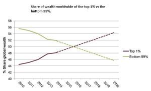 People vs elite
