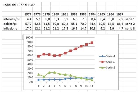 interessi, debito, inflazione indici 1977-1987